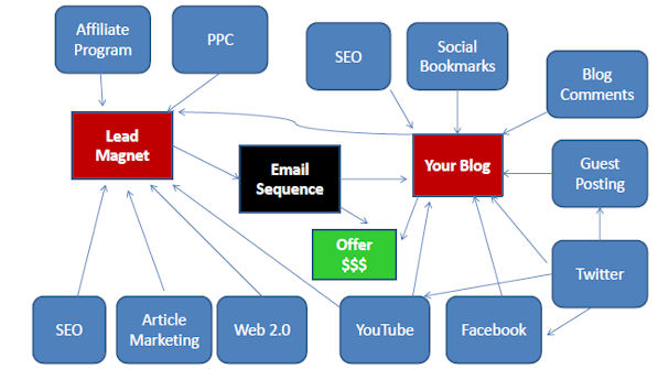 Blog Lead Generation Diagram