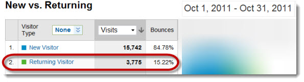 Bounce Rate October Stats