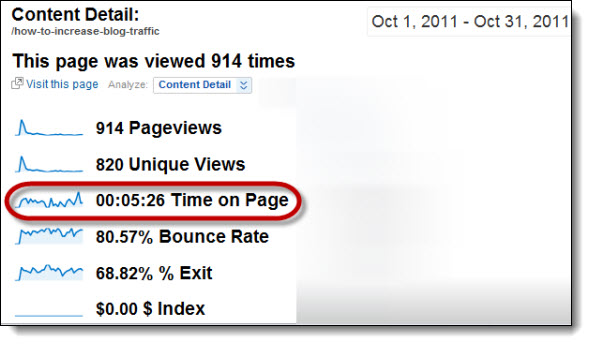 Visitor Time Length - Increase Blog Traffic