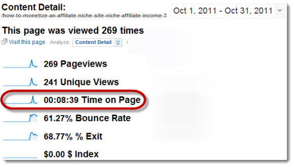 Visitor Time Length - Niche Site Monetization Post