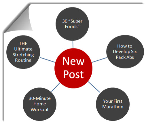 Post Plan to Increase Time on Site