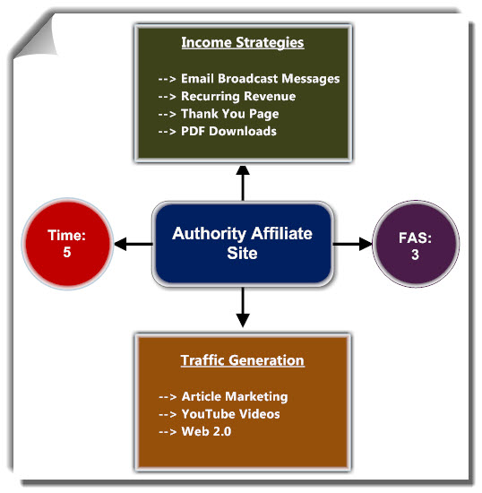 Passive Income Online - Affiliate Marketing Authority Site