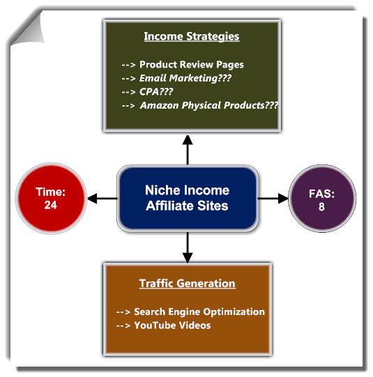 Passive Income for Niche Income Affiliate Sites
