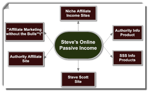 Overview of My Online Passive Income Strategy