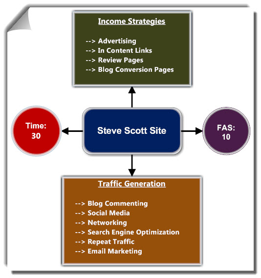 Passive Income Online - Steve Scott Site