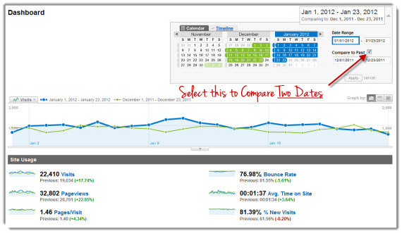 Google Analytics - Compare to Past Dashboard