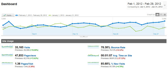 February Traffic Stats for Steve Scott Site