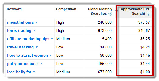 Google Adwords Approximate CPC