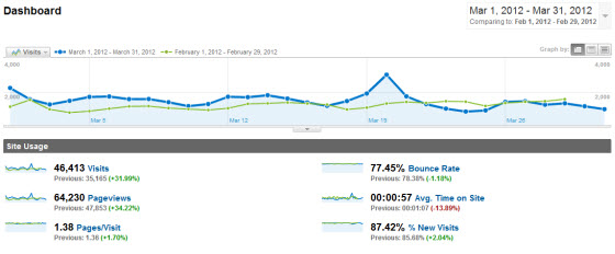 March Blog Traffic Stats