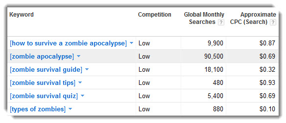 Zombie Apocalypse Keyword Research