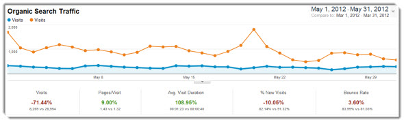 May search engine traffic