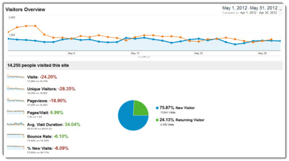 May Web Traffic Stats