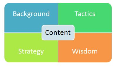 Content Grid - How to Find What Your Customers Want