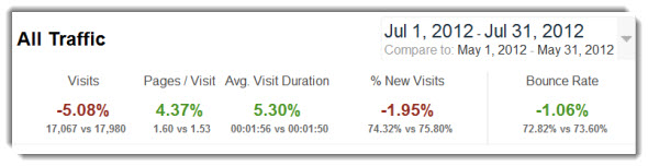August Website 2012 Traffic