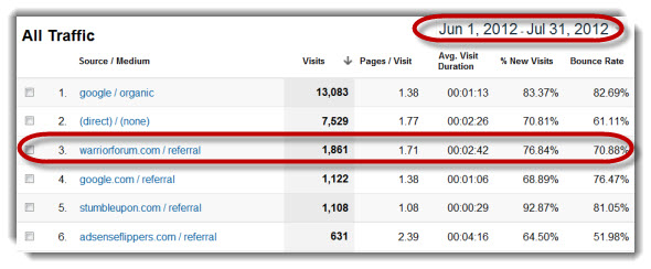 Warrior Forum Web Traffic
