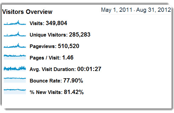Total Traffic from May 11 to Aug 12