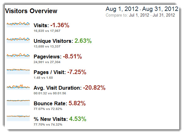 Traffic and Conversion - August 12